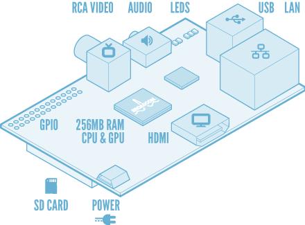 Raspberry Pi <3 Blender 3d news