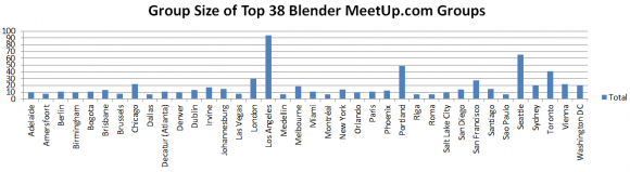 Group-Size-of-Top-38-Blender-Meetup-Groups