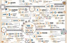blender3d-shortcuts-infographic_SM