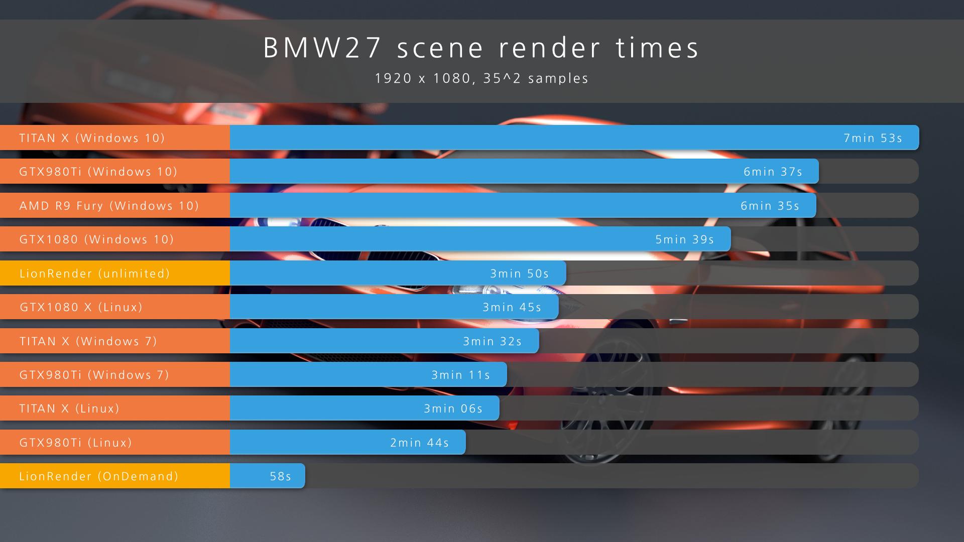 Top Gpu Cards Performance Comparison In Blender Gtx1080